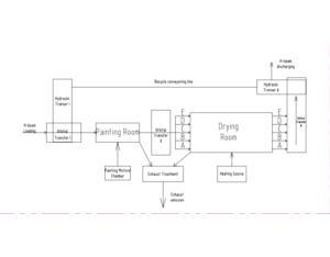 H-Beam Spraying&Drying Line (WLH12-25-1)