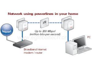 85M Cat Modem/ Power Line Networking (EGPLC03)