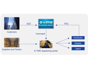 Distribution Executive Service