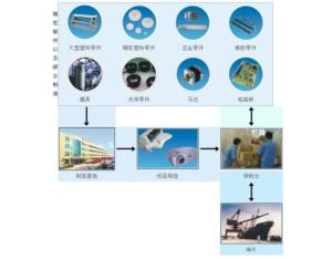 A complete Supply Chain Solution focused on our strength in Opto-electro-mechanical manufa