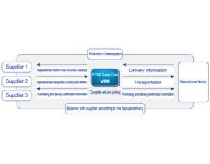 Supplier Inventory Management