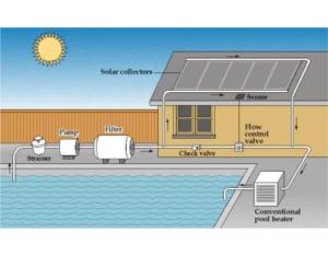 Swimming Pool Heating System By Solar