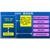 Universal modular operating system environment (UCOSE)
