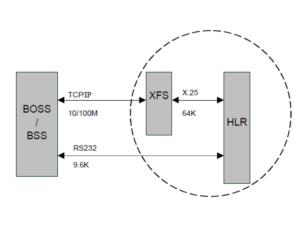 ASB GSM HLR X.25 Front Unit