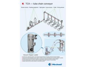 Mechanical conveying system for PVC compounds