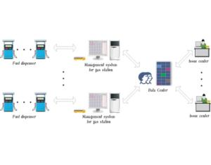 management system for ic card LTMS