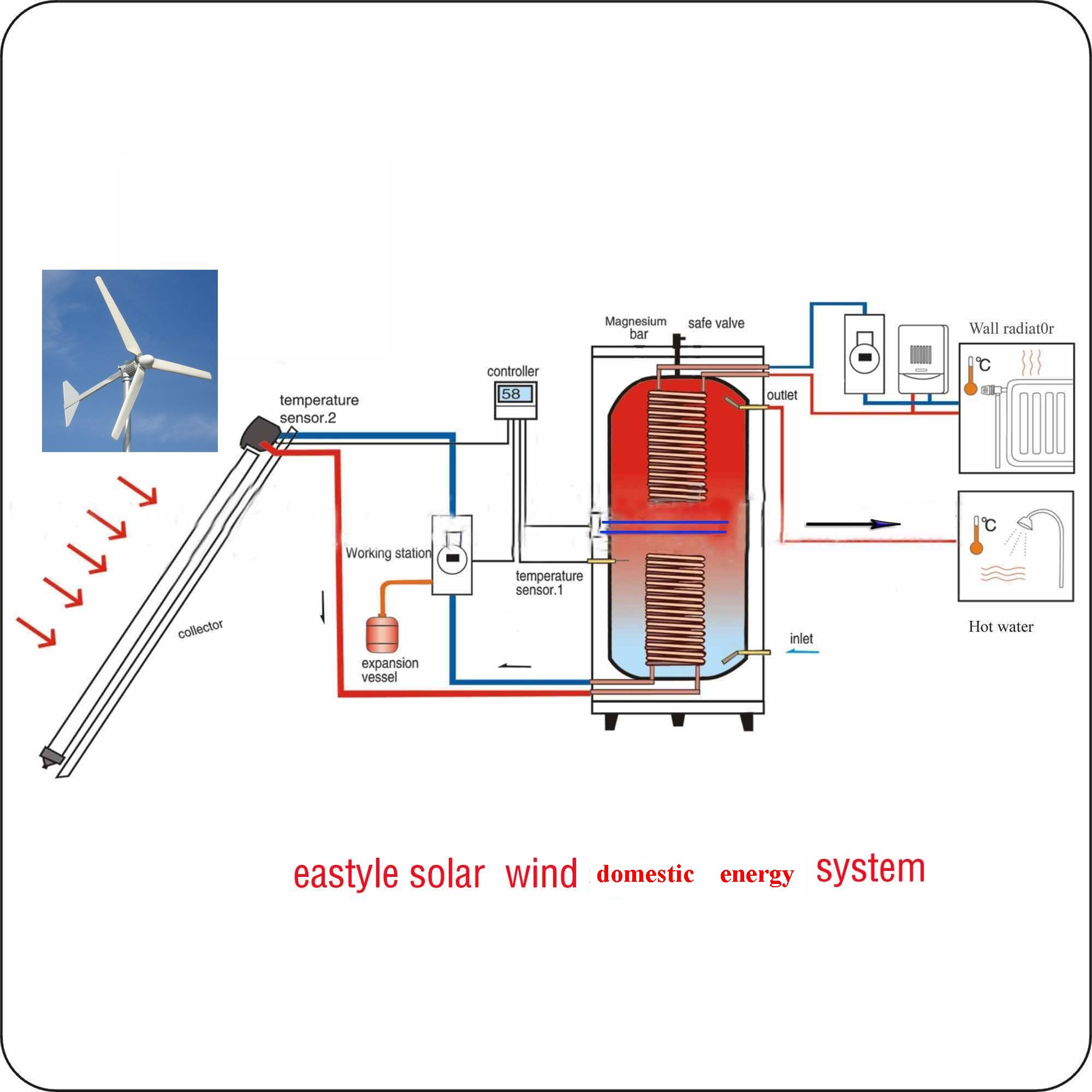 Wind and solar home water heating system House heating systems