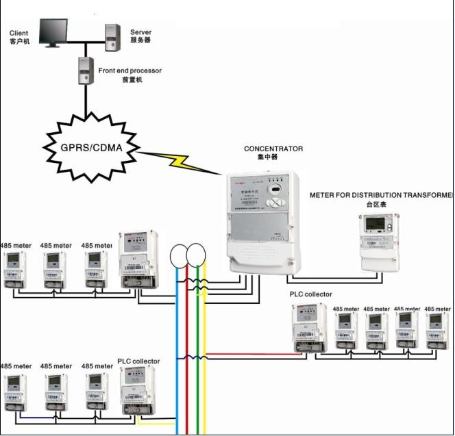 Automatic Meter Reading : Automatic meter reading system
