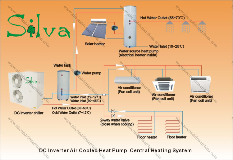 Heat Pump & Air Conditioning Water Heater System