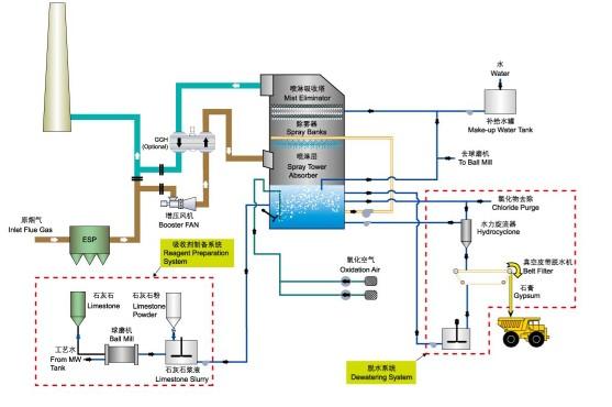 Wet Limestone Gypsum Technology For Flue Gas