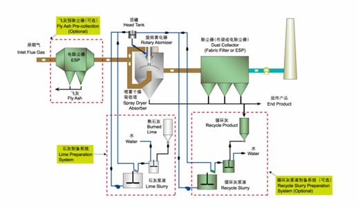 Dry Spray Absorption Technology For Flue Gas